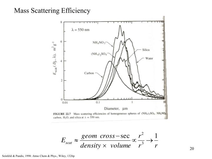 Mass Scattering Efficiency