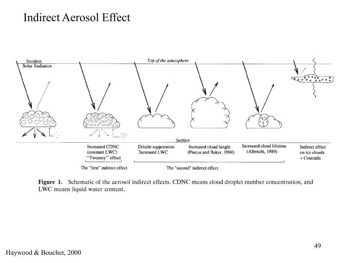 Indirect Aerosol Effect