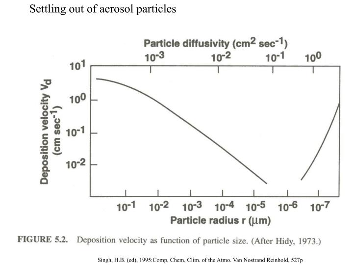 Settling out of aerosol particles