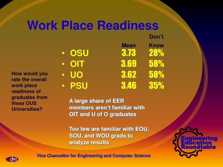 A large share of EER members aren't familiar with OIT and U of O graduates