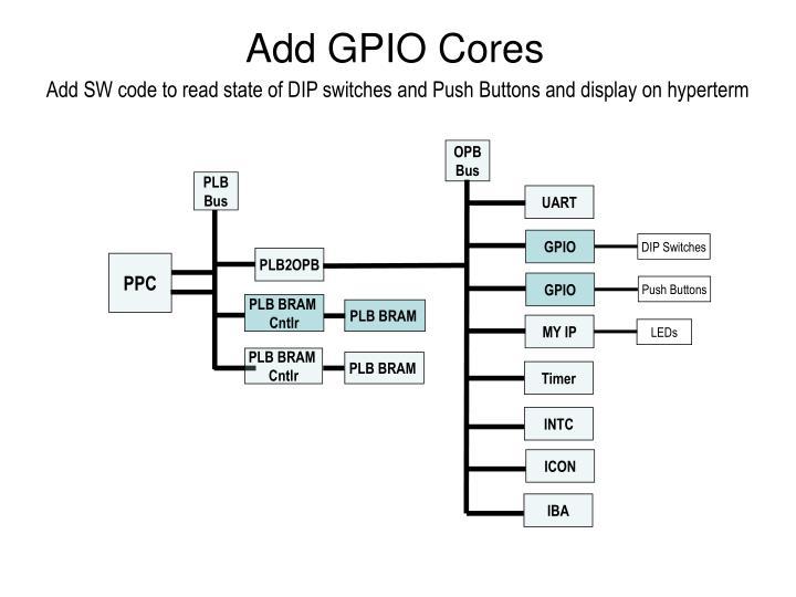 Add GPIO Cores