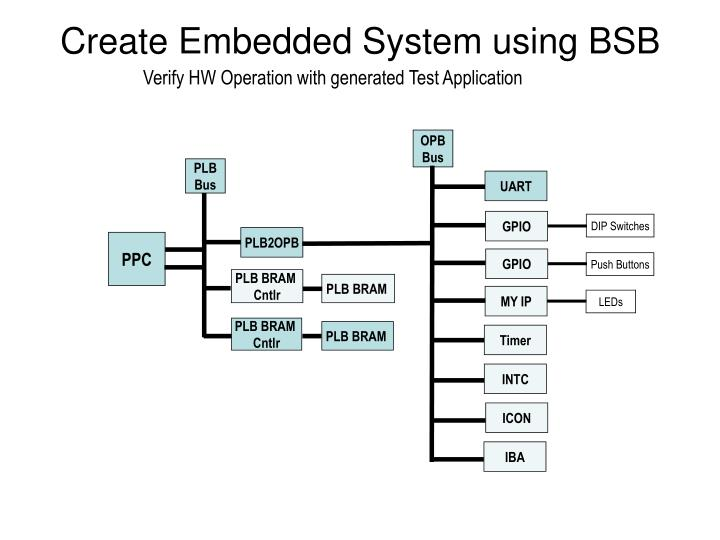 Create Embedded System using BSB