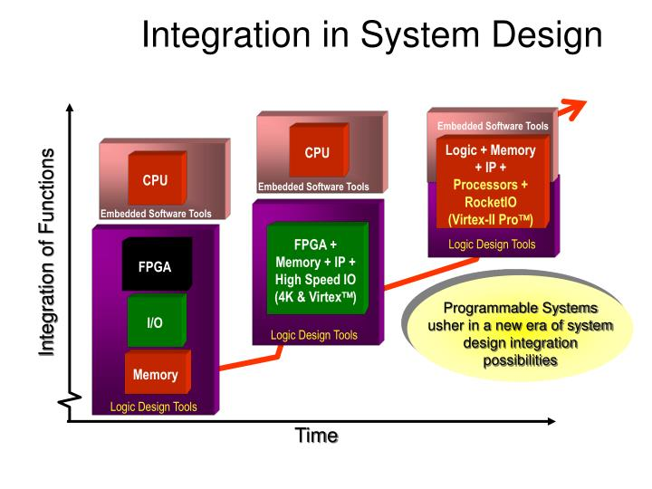 Embedded Software Tools