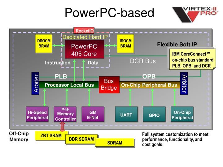IBM CoreConnect™