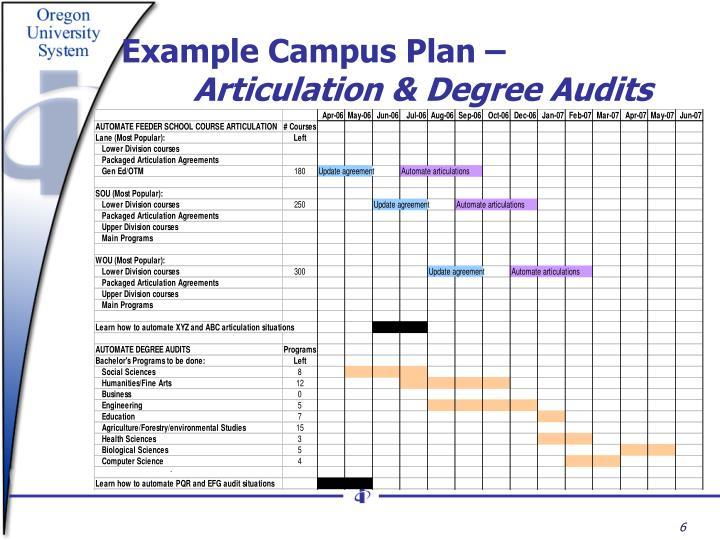 Example Campus Plan –