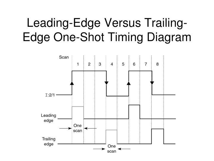Leading-Edge Versus Trailing-Edge One-Shot Timing Diagram