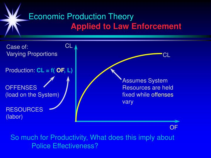 Economic Production Theory