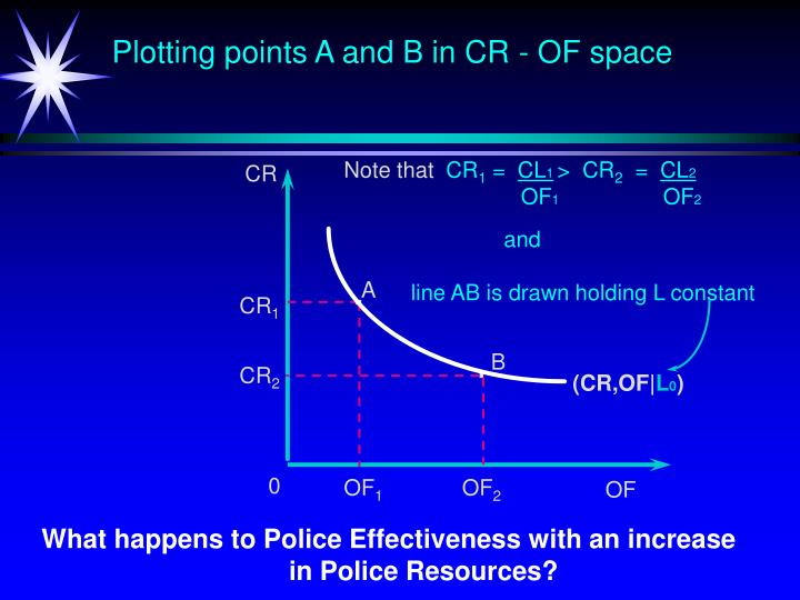 Plotting points A and B in CR - OF space