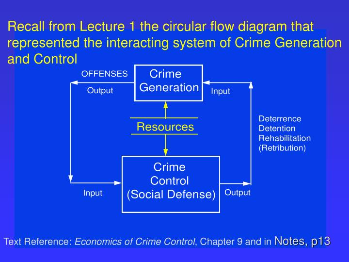 Recall from Lecture 1 the circular flow diagram that represented the interacting system of Crime Generation and Control