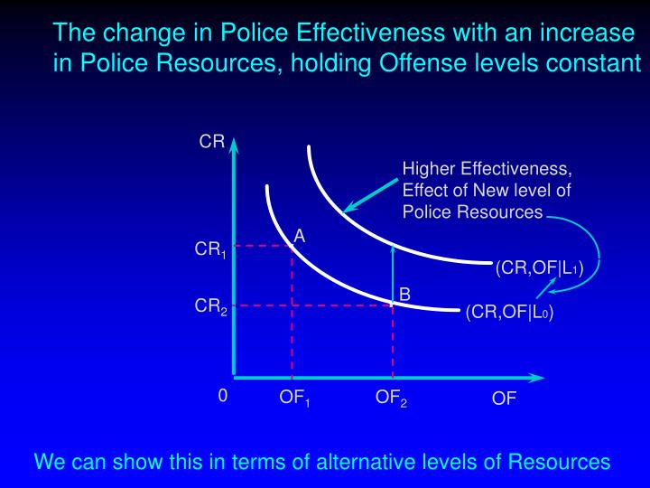 The change in Police Effectiveness with an increase