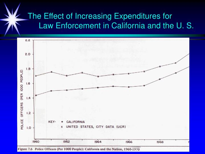 The Effect of Increasing Expenditures for