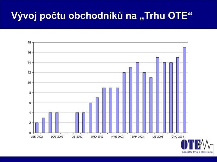 """Vývoj počtu obchodníků na """"Trhu OTE"""""""