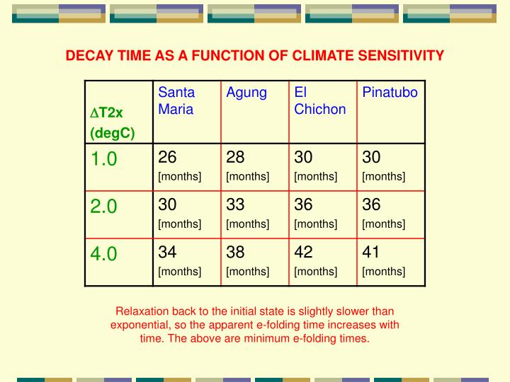 DECAY TIME AS A FUNCTION OF CLIMATE SENSITIVITY
