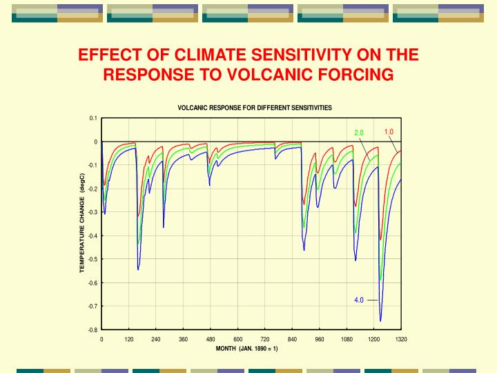 EFFECT OF CLIMATE SENSITIVITY ON THE RESPONSE TO VOLCANIC FORCING
