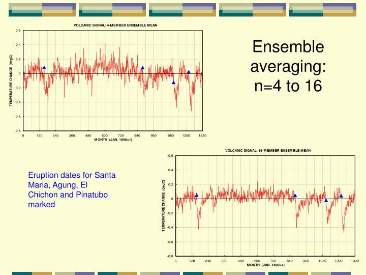 Ensemble averaging: