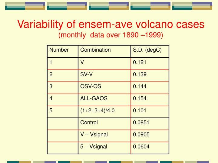 Variability of ensem-ave volcano cases