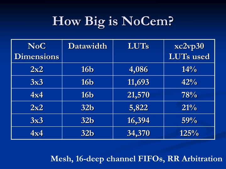 How Big is NoCem?
