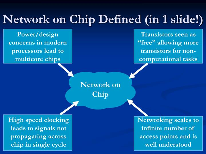 Network on Chip Defined (in 1 slide!)