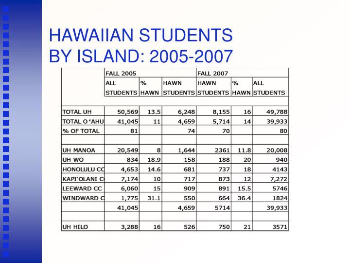 HAWAIIAN STUDENTS