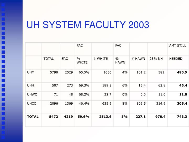 UH SYSTEM FACULTY 2003
