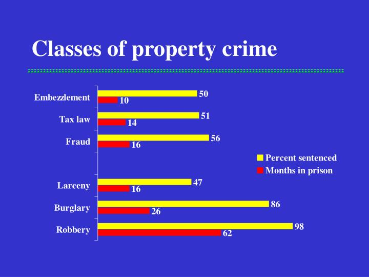 Classes of property crime