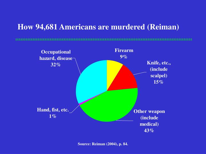 How 94,681 Americans are murdered (Reiman)