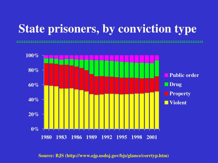 State prisoners, by conviction type