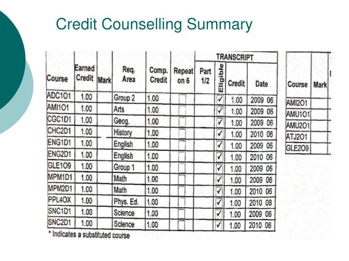 Credit Counselling Summary
