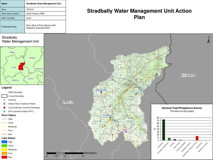 Stradbally Water Management Unit Action Plan
