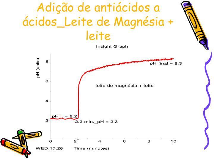 Adição de antiácidos a ácidos_Leite de Magnésia + leite