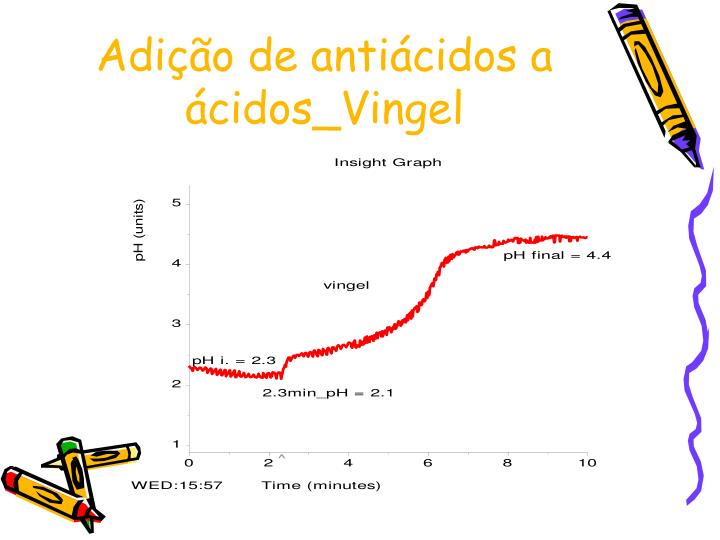 Adição de antiácidos a ácidos_Vingel