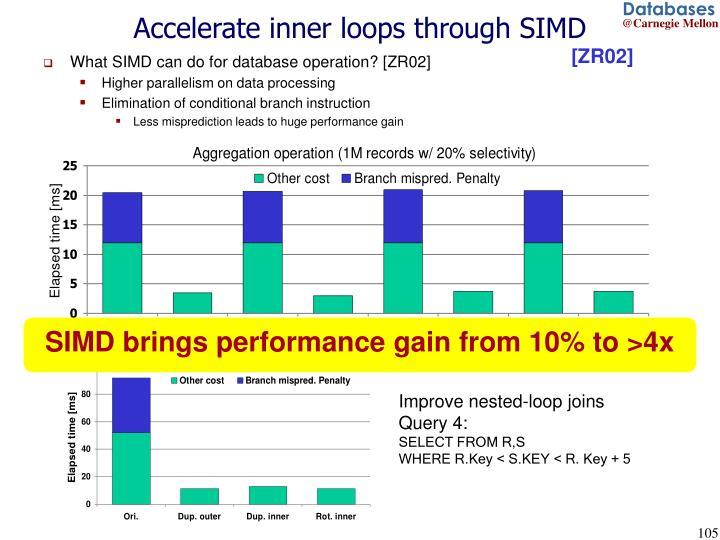 Accelerate inner loops through SIMD
