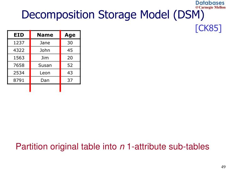 Decomposition Storage Model (DSM)