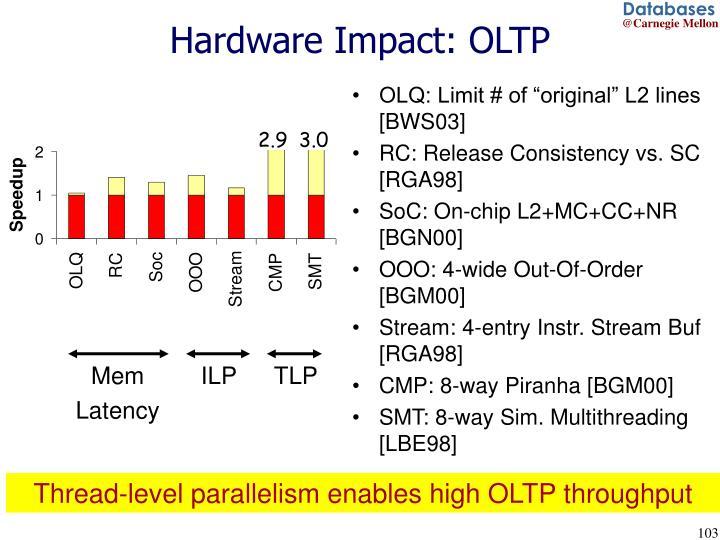Hardware Impact: OLTP