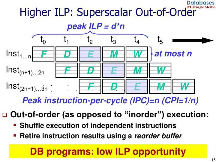 peak ILP = d*n