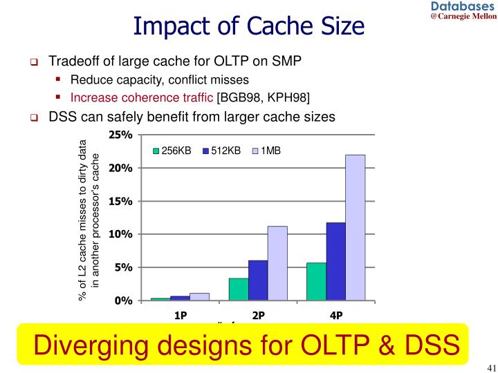 Impact of Cache Size