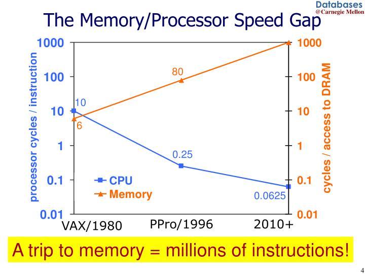 The Memory/Processor Speed Gap