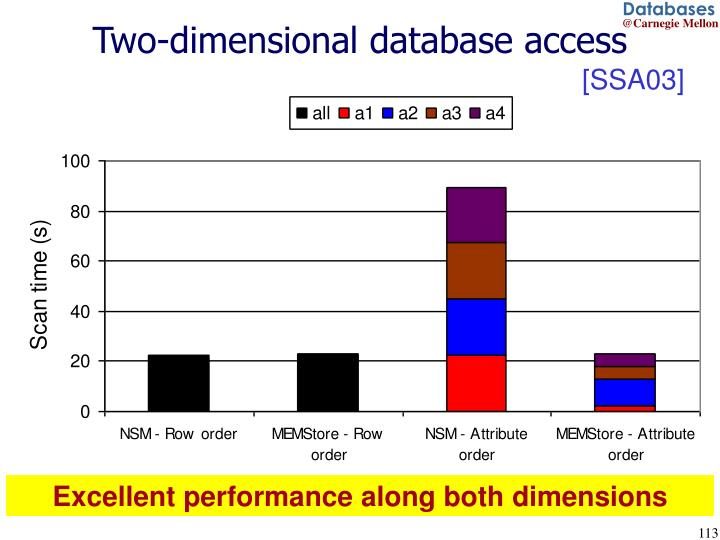 Two-dimensional database access