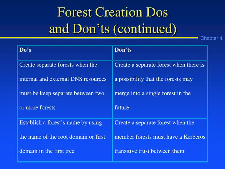 Forest Creation Dos