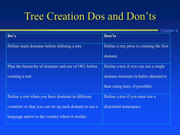 Tree Creation Dos and Don'ts