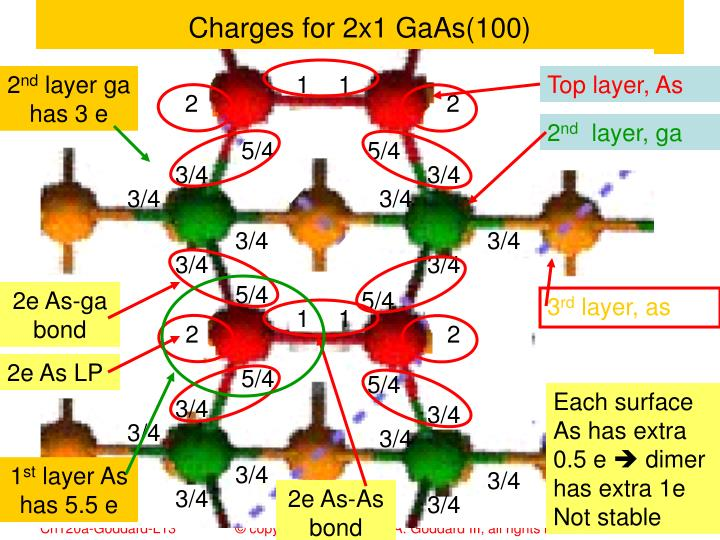 Charges for 2x1 GaAs(100)