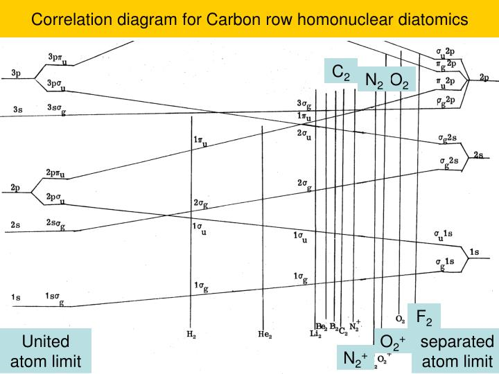Correlation diagram for Carbon row homonuclear diatomics