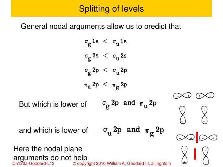 Splitting of levels