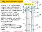 using the correleation diagram