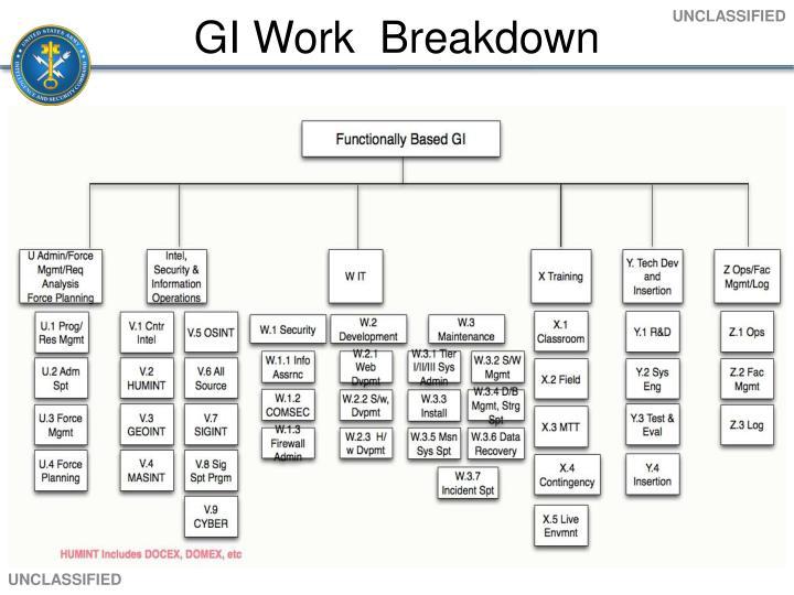 GI Work  Breakdown