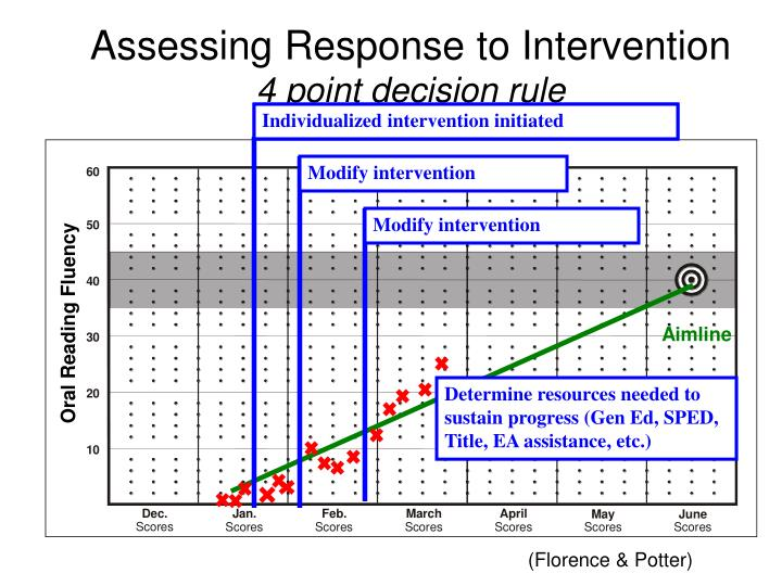 Assessing Response to Intervention