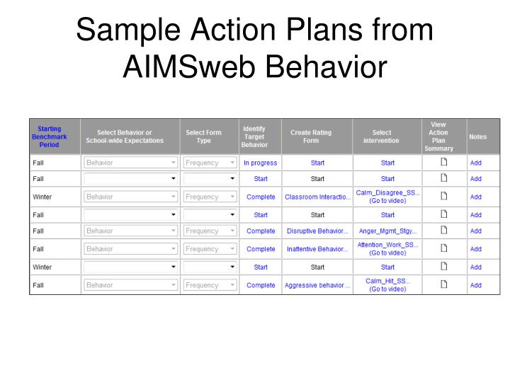 Sample Action Plans from AIMSweb Behavior