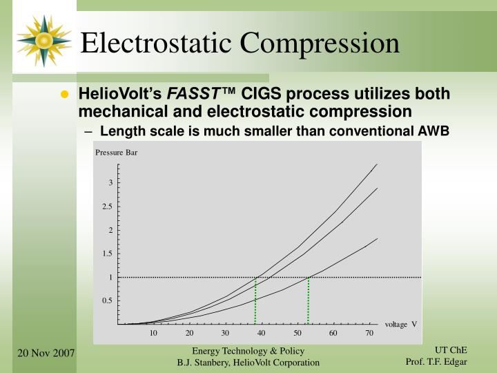 Electrostatic Compression