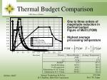 thermal budget comparison