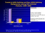 trends in aids defining and non aids defining malignancies among hiv infected patients 1989 2002